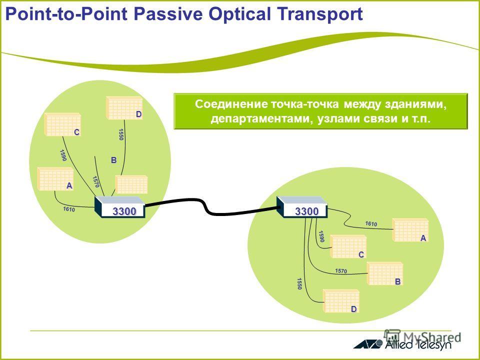 Point-to-Point Passive Optical Transport 1610 1590 1570 1550 1610 1550 1570 1590 33003300 A C D B D B A C Соединение точка-точка между зданиями, департаментами, узлами связи и т.п.