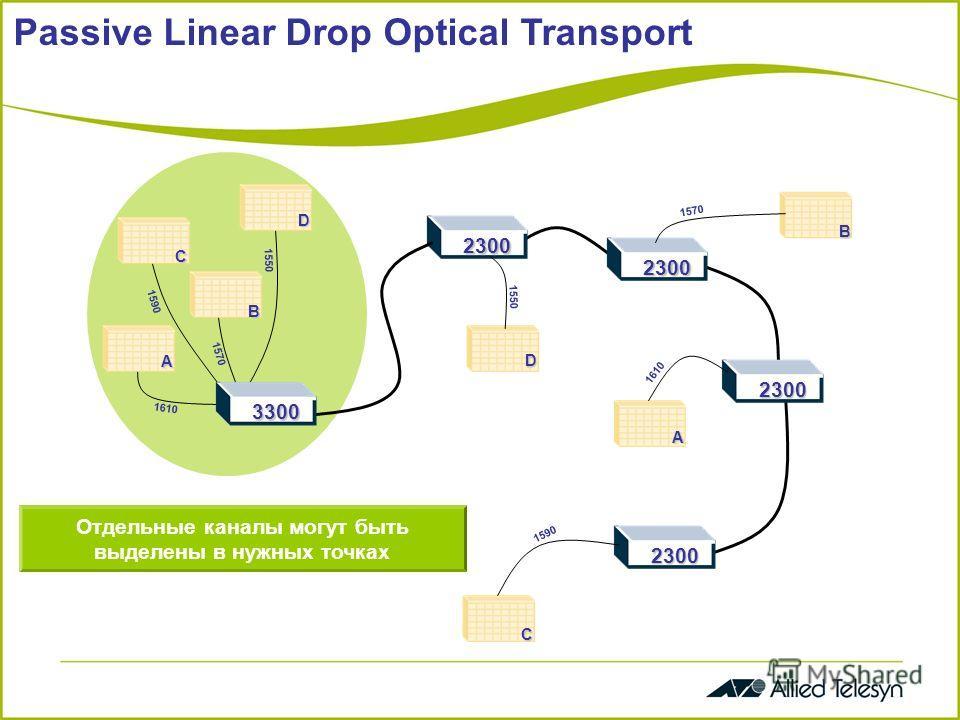 Passive Linear Drop Optical Transport 2300 2300 2300 2300 1610 1590 1570 1550 A C D B 3300 A C D B 1610 1570 1550 1590 Отдельные каналы могут быть выделены в нужных точках