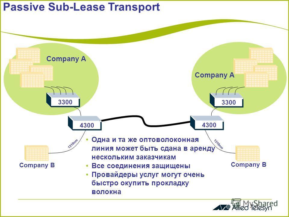 Passive Sub-Lease Transport 3300 4300 1310nm Company A 4300 Company B Одна и та же оптоволоконная линия может быть сдана в аренду нескольким заказчикам Все соединения защищены Провайдеры услуг могут очень быстро окупить прокладку волокна