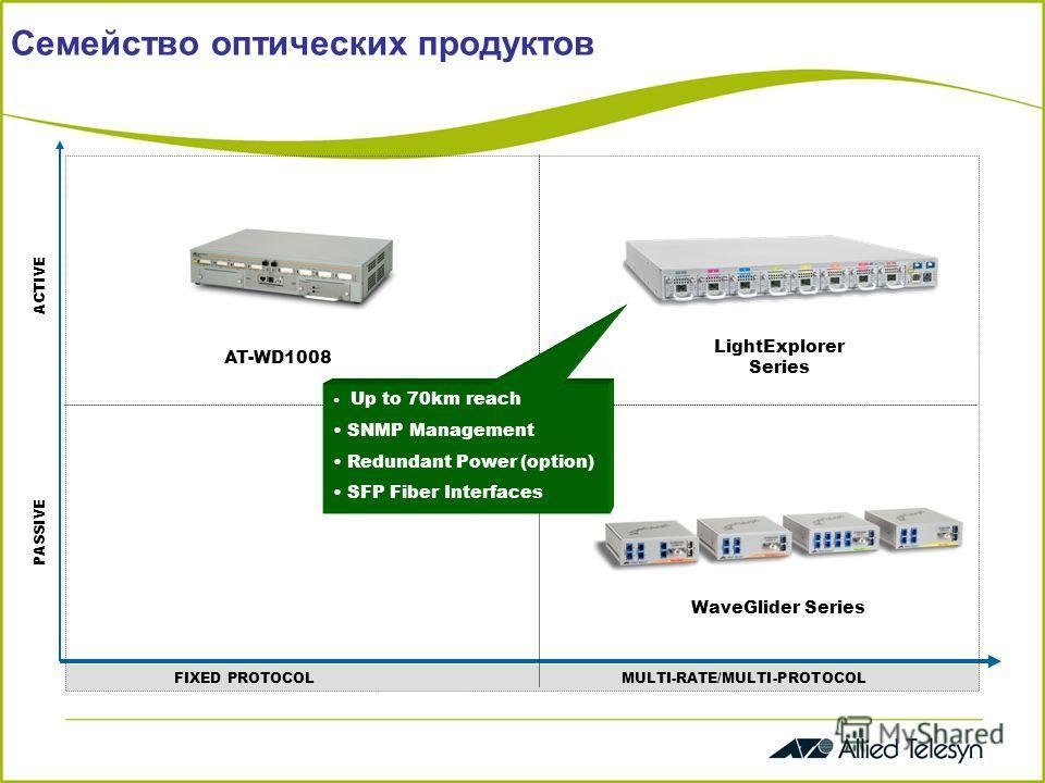 Семейство оптических продуктов FIXED PROTOCOL MULTI-RATE/MULTI-PROTOCOL PASSIVE ACTIVE AT-WD1008 LightExplorer Series WaveGlider Series Up to 70km reach SNMP Management Redundant Power (option) SFP Fiber Interfaces