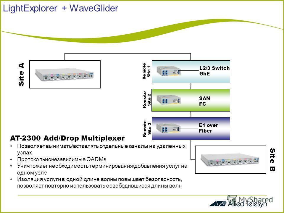 LightExplorer + WaveGlider Remote Site 1 Remote Site 2 Remote Site 3 L2/3 Switch GbE SAN FC Site A Site B E1 over Fiber AT-2300 Add/Drop Multiplexer Позволяет вынимать/вставлять отдельные каналы на удаленных узлах Протокольнонезависимые OADMs Уничтож