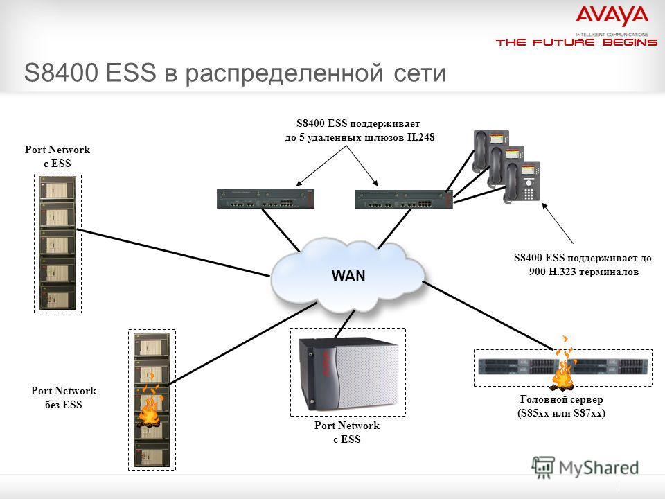 The Future Begins S8400 ESS в распределенной сети Port Network с ESS WAN S8400 ESS поддерживает до 5 удаленных шлюзов H.248 S8400 ESS поддерживает до 900 H.323 терминалов Port Network без ESS Port Network с ESS Головной сервер (S85xx или S87xx)