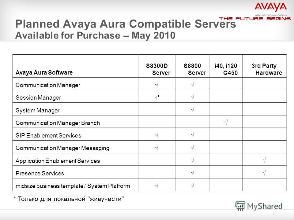 The Future Begins Planned Avaya Aura Compatible Servers Available for Purchase – May 2010 Avaya Aura Software S8300D Server S8800 Server i40, i120 G450 3rd Party Hardware Communication Manager Session Manager* System Manager Communication Manager Bra