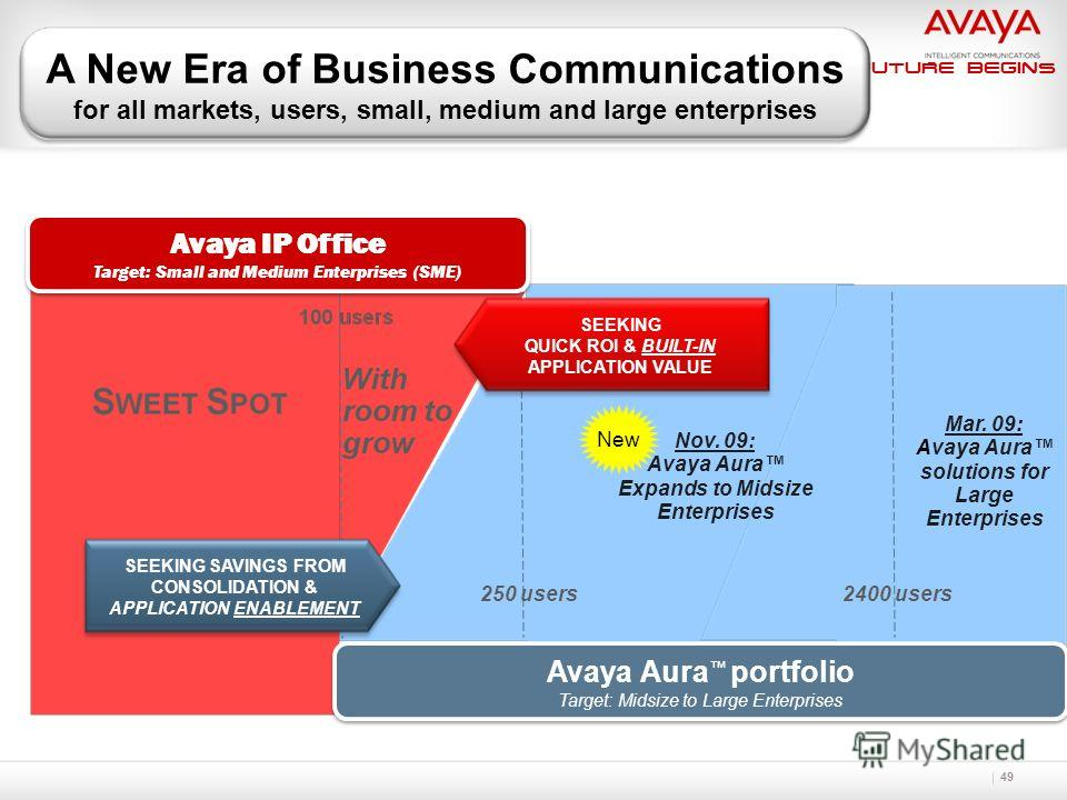 The Future Begins 49 Avaya IP Office Target: Small and Medium Enterprises (SME) Avaya IP Office Target: Small and Medium Enterprises (SME) SEEKING SAVINGS FROM CONSOLIDATION & APPLICATION ENABLEMENT Avaya Aura portfolio Target: Midsize to Large Enter