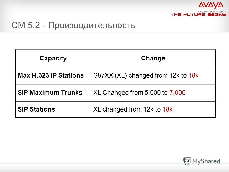 The Future Begins CM 5.2 - Производительность CapacityChange Max H.323 IP StationsS87XX (XL) changed from 12k to 18k SIP Maximum TrunksXL Changed from 5,000 to 7,000 SIP StationsXL changed from 12k to 18k