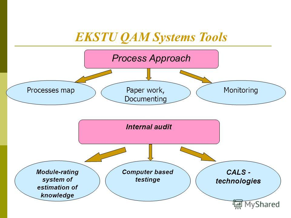 EKSTU QAM Systems Tools Processes mapPaper work, Documenting Monitoring Process Approach Module-rating system of estimation of knowledge Computer based testingе CALS - technologies Internal audit