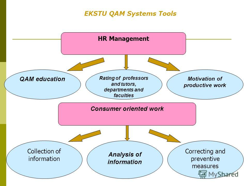 QAM education Rating of professors and tutors, departments and faculties Motivation of productive work HR Management EKSTU QAM Systems Tools Collection of information Analysis of information Correcting and preventive measures Consumer oriented work