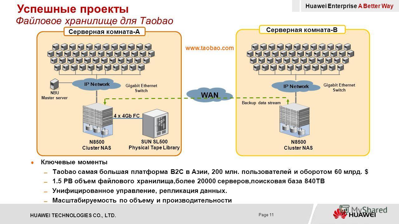HUAWEI TECHNOLOGIES CO., LTD. Page 11 Файловое хранилище для Taobao Ключевые моменты Taobao самая большая платформа B2C в Азии, 200 млн. пользователей и оборотом 60 млрд. $ 1.5 PB объем файлового хранилища,более 20000 серверов,поисковая база 840TB Ун