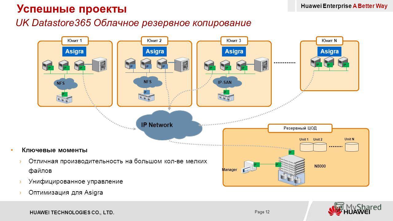 HUAWEI TECHNOLOGIES CO., LTD. Page 12 UK Datastore365 Облачное резервное копирование Ключевые моменты Отличная производительность на большом кол-ве мелких файлов Унифицированное управление Оптимизация для Asigra Manager IP N8000 Резервный ЦОД IP Unit