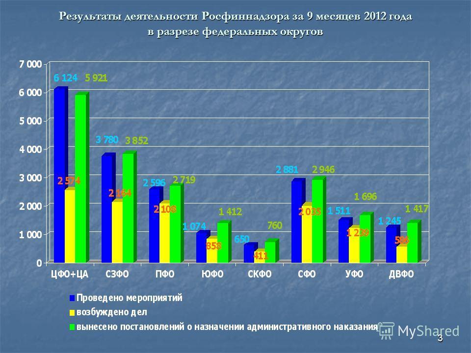 3 Результаты деятельности Росфиннадзора за 9 месяцев 2012 года в разрезе федеральных округов