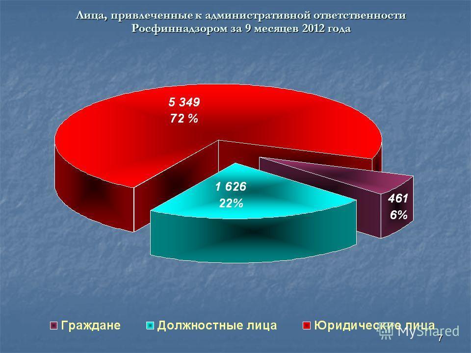 7 Лица, привлеченные к административной ответственности Росфиннадзором за 9 месяцев 2012 года