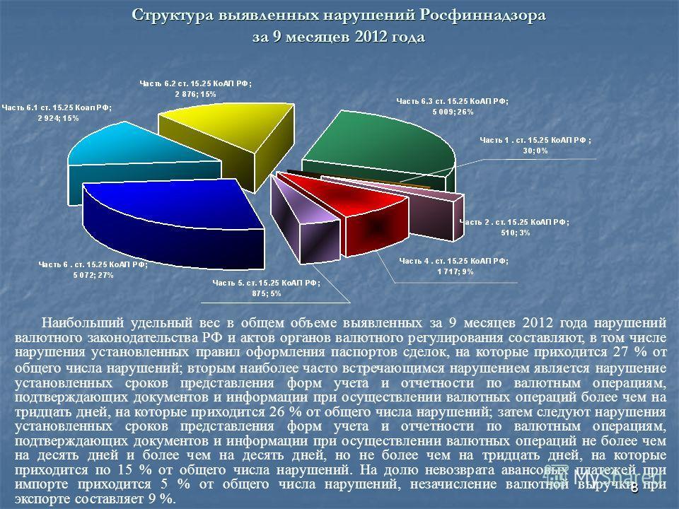 8 Структура выявленных нарушений Росфиннадзора за 9 месяцев 2012 года Наибольший удельный вес в общем объеме выявленных за 9 месяцев 2012 года нарушений валютного законодательства РФ и актов органов валютного регулирования составляют, в том числе нар