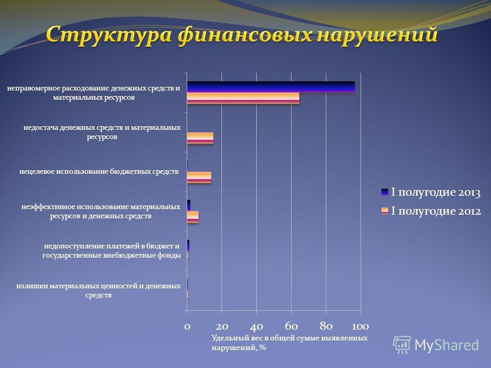 Удельный вес в общей сумме выявленных нарушений, %