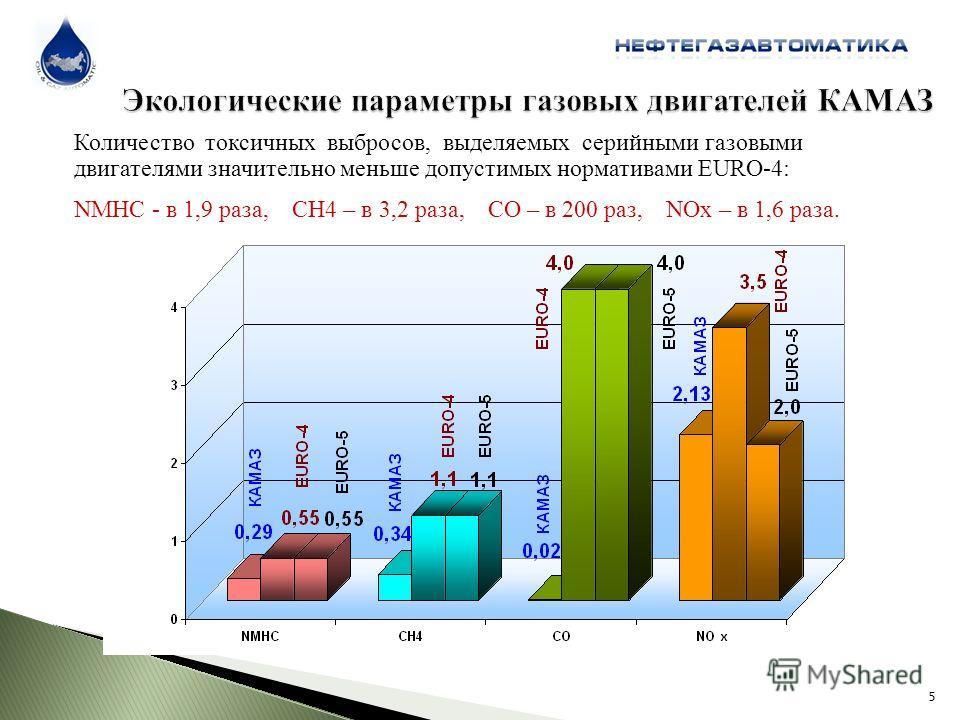 Количество токсичных выбросов, выделяемых серийными газовыми двигателями значительно меньше допустимых нормативами EURO-4: NMHC - в 1,9 раза, CH4 – в 3,2 раза, CO – в 200 раз, NOx – в 1,6 раза. 5