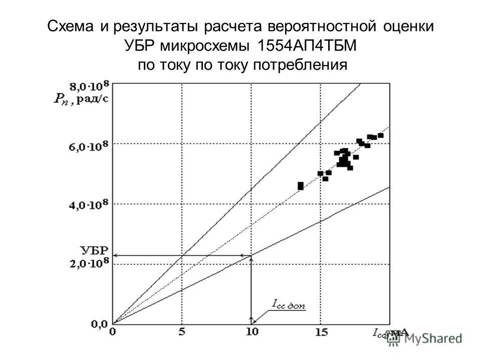 Схема и результаты расчета вероятностной оценки УБР микросхемы 1554АП4ТБМ по току по току потребления