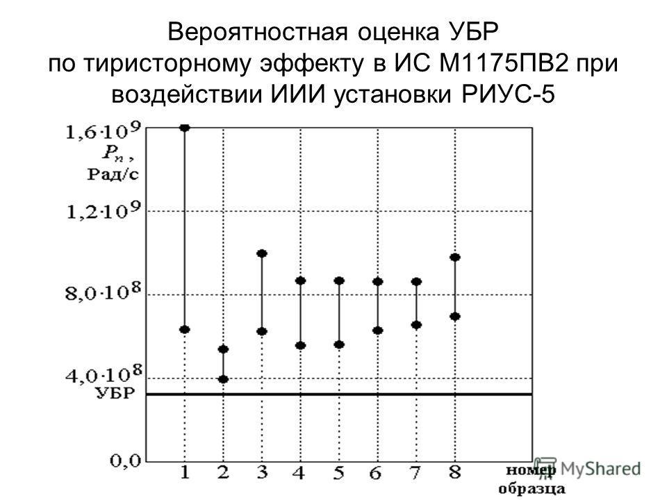 Вероятностная оценка УБР по тиристорному эффекту в ИС М1175ПВ2 при воздействии ИИИ установки РИУС-5