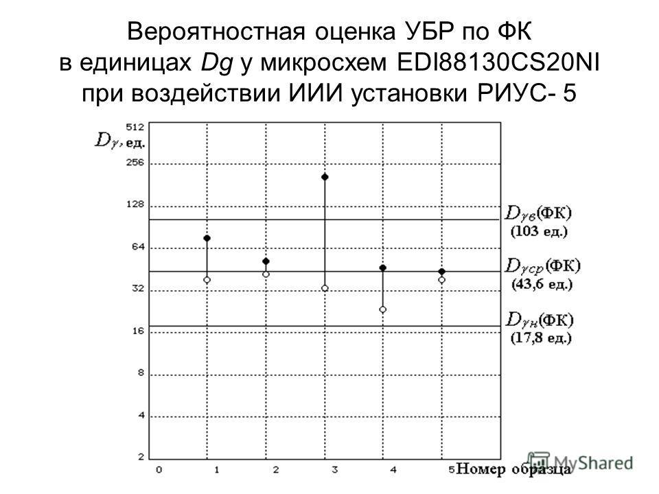 Вероятностная оценка УБР по ФК в единицах Dg у микросхем EDI88130CS20NI при воздействии ИИИ установки РИУС- 5