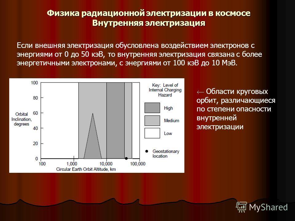 Физика радиационной электризации в космосе Внутренняя электризация Если внешняя электризация обусловлена воздействием электронов с энергиями от 0 до 50 кэВ, то внутренняя электризация связана с более энергетичными электронами, с энергиями от 100 кэВ
