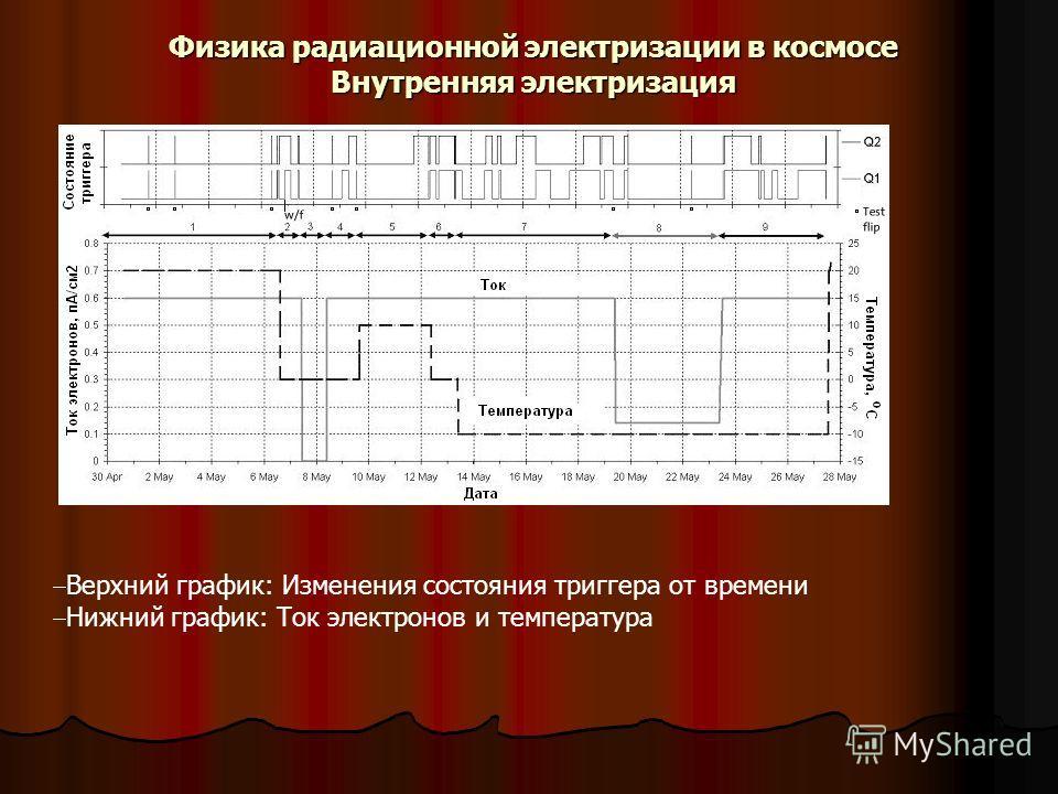 Физика радиационной электризации в космосе Внутренняя электризация Верхний график: Изменения состояния триггера от времени Нижний график: Ток электронов и температура