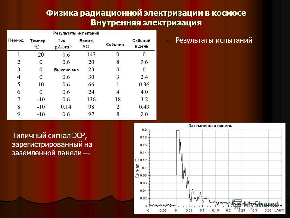 Физика радиационной электризации в космосе Внутренняя электризация Результаты испытаний Типичный сигнал ЭСР, зарегистрированный на заземленной панели