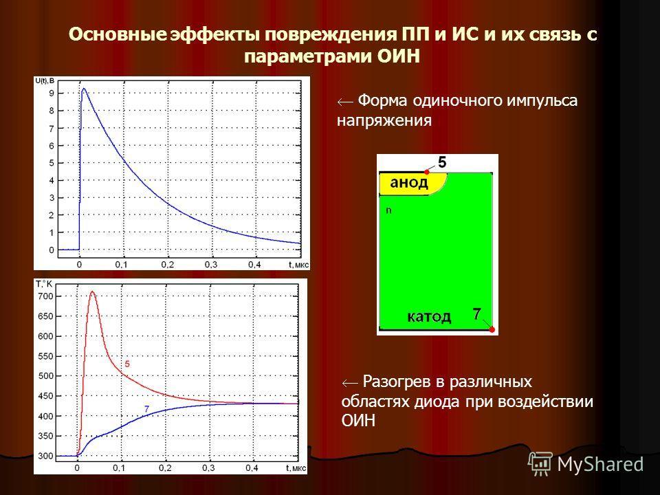 Основные эффекты повреждения ПП и ИС и их связь с параметрами ОИН Форма одиночного импульса напряжения Разогрев в различных областях диода при воздействии ОИН