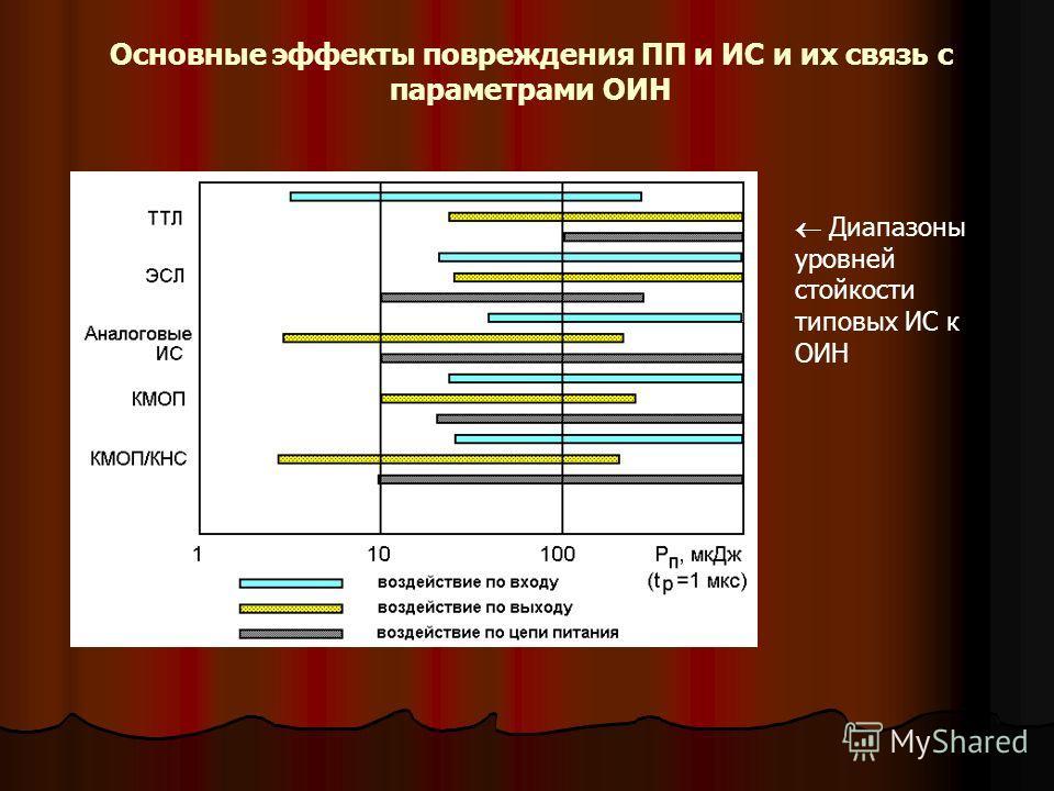 Основные эффекты повреждения ПП и ИС и их связь с параметрами ОИН Диапазоны уровней стойкости типовых ИС к ОИН