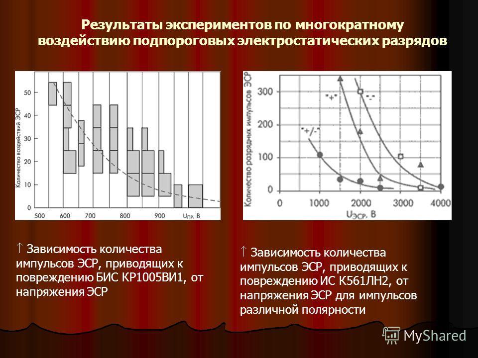 Результаты экспериментов по многократному воздействию подпороговых электростатических разрядов Зависимость количества импульсов ЭСР, приводящих к повреждению БИС КР1005ВИ1, от напряжения ЭСР Зависимость количества импульсов ЭСР, приводящих к поврежде