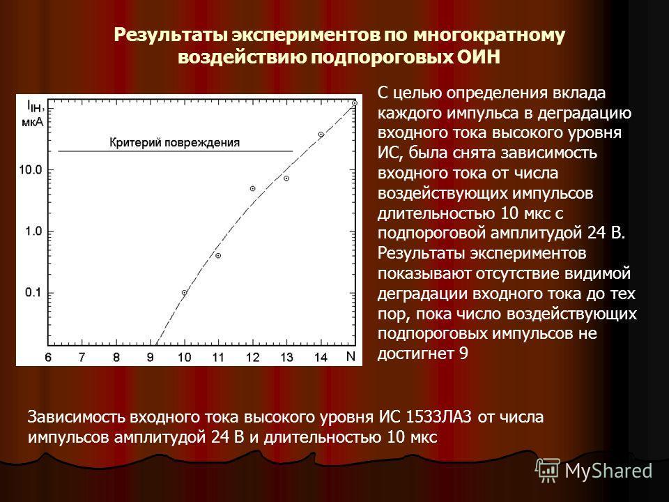 Результаты экспериментов по многократному воздействию подпороговых ОИН Зависимость входного тока высокого уровня ИС 1533ЛА3 от числа импульсов амплитудой 24 В и длительностью 10 мкс С целью определения вклада каждого импульса в деградацию входного то