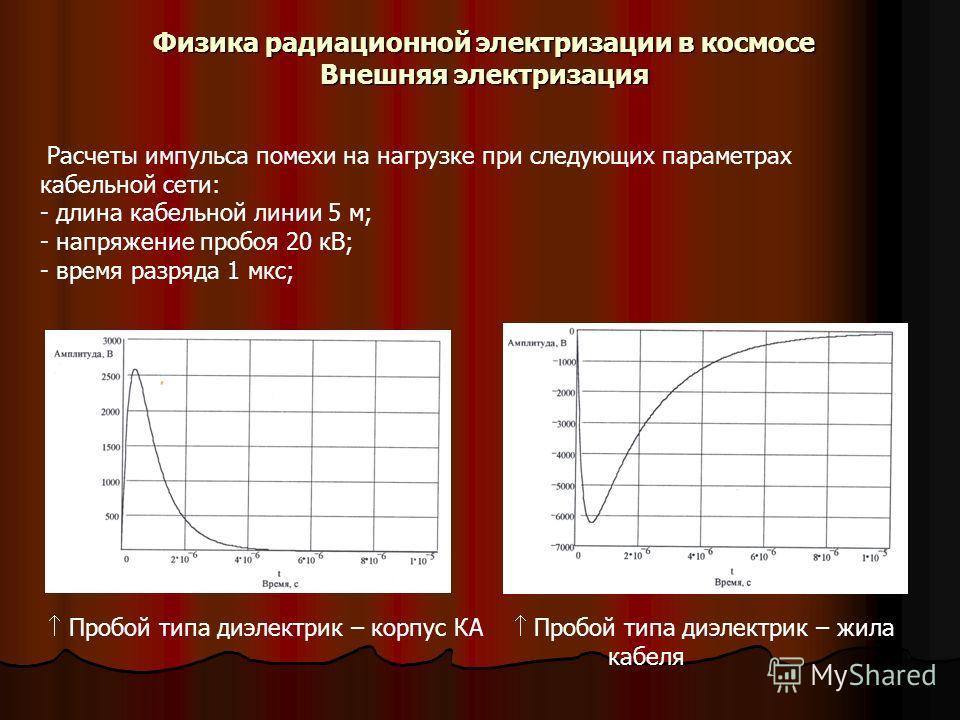 Физика радиационной электризации в космосе Внешняя электризация Расчеты импульса помехи на нагрузке при следующих параметрах кабельной сети: - длина кабельной линии 5 м; - напряжение пробоя 20 кВ; - время разряда 1 мкс; Пробой типа диэлектрик – корпу