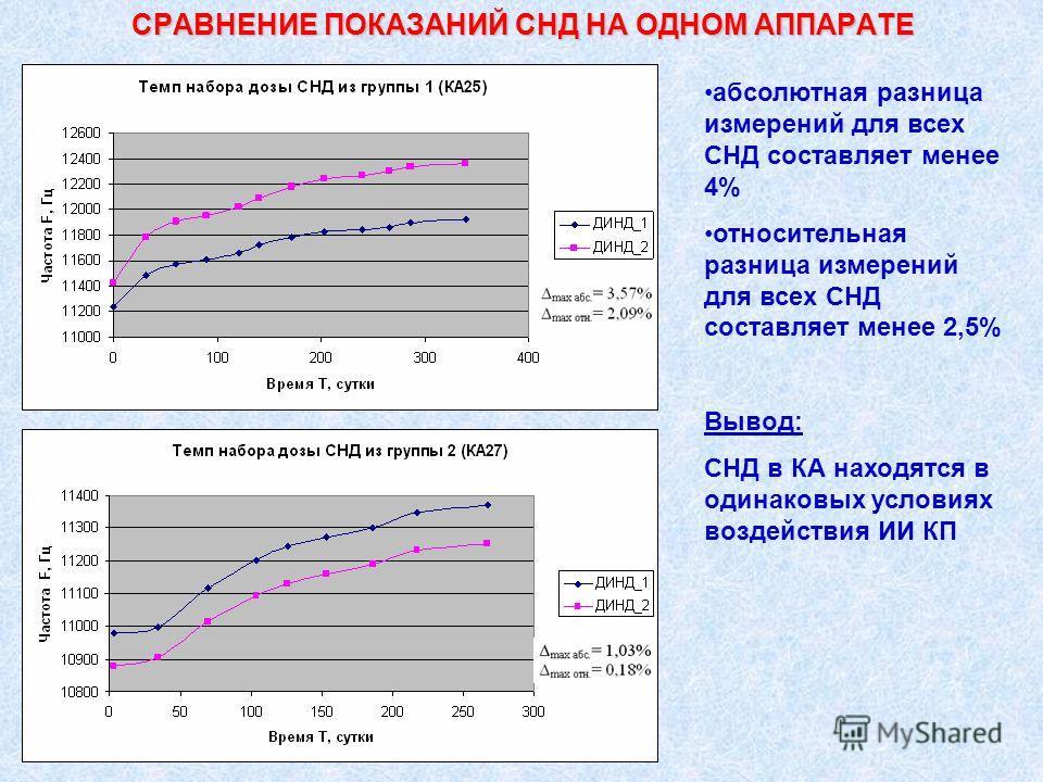 СРАВНЕНИЕ ПОКАЗАНИЙ СНД НА ОДНОМ АППАРАТЕ абсолютная разница измерений для всех СНД составляет менее 4% относительная разница измерений для всех СНД составляет менее 2,5% Вывод: СНД в КА находятся в одинаковых условиях воздействия ИИ КП