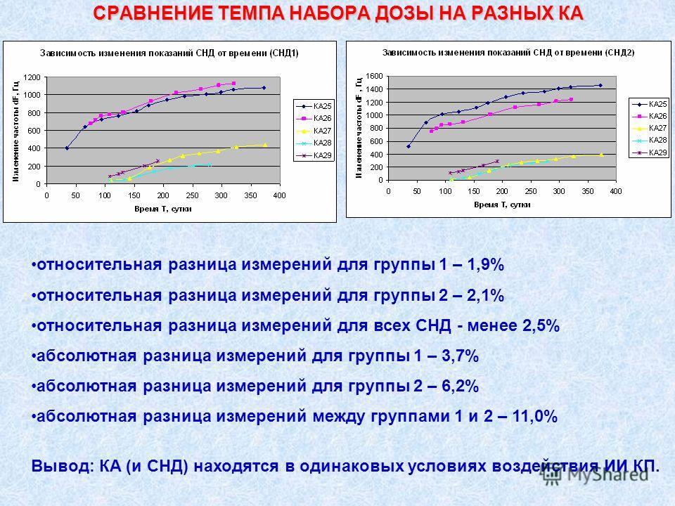 СРАВНЕНИЕ ТЕМПА НАБОРА ДОЗЫ НА РАЗНЫХ КА относительная разница измерений для группы 1 – 1,9% относительная разница измерений для группы 2 – 2,1% относительная разница измерений для всех СНД - менее 2,5% абсолютная разница измерений для группы 1 – 3,7