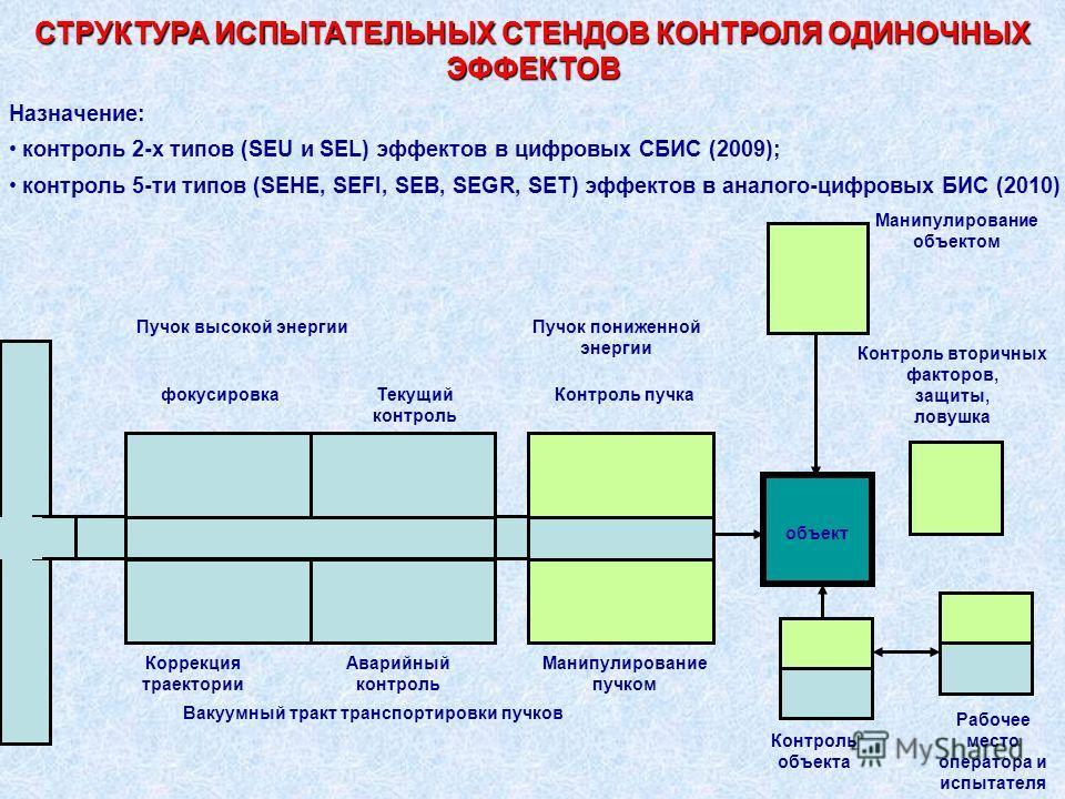 СТРУКТУРА ИСПЫТАТЕЛЬНЫХ СТЕНДОВ КОНТРОЛЯ ОДИНОЧНЫХ ЭФФЕКТОВ Назначение: контроль 2-х типов (SEU и SEL) эффектов в цифровых СБИС (2009); контроль 5-ти типов (SEHE, SEFI, SEB, SEGR, SET) эффектов в аналого-цифровых БИС (2010) Пучок высокой энергии Ваку