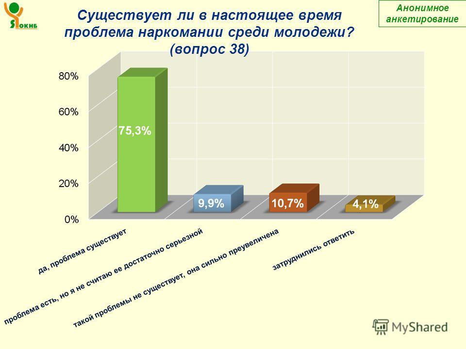 Анонимное анкетирование Существует ли в настоящее время проблема наркомании среди молодежи? (вопрос 38)