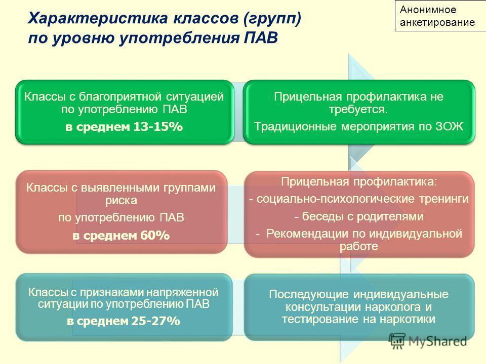 Классы с признаками напряженной ситуации по употреблению ПАВ в среднем 25-27% Последующие индивидуальные консультации нарколога и тестирование на наркотики Анонимное анкетирование Характеристика классов (групп) по уровню употребления ПАВ Классы с бла