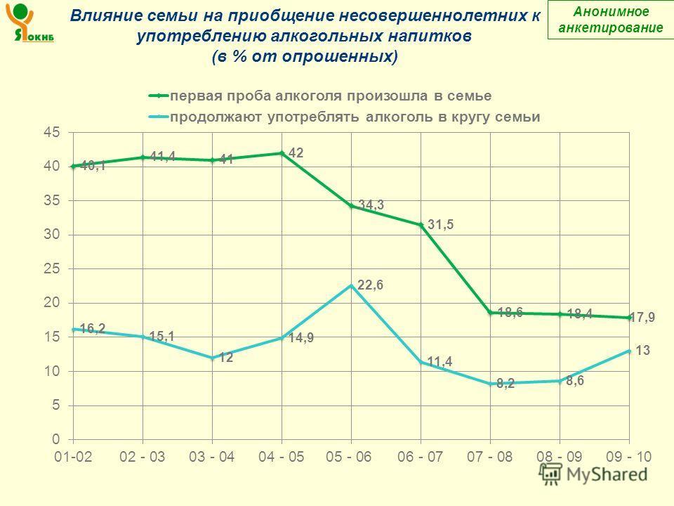 Влияние семьи на приобщение несовершеннолетних к употреблению алкогольных напитков (в % от опрошенных) Анонимное анкетирование