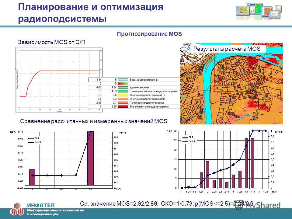 ИНФОТЕЛ Информационные технологии и коммуникации Планирование и оптимизация радиоподсистемы Прогнозирование MOS Сравнение рассчитанных и измеренных значений MOS Результаты расчета MOS Зависимость MOS от С/П Ср. значение MOS=2,92/2,89; СКО=1/0,73; p(M