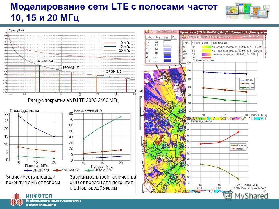 ИНФОТЕЛ Информационные технологии и коммуникации Моделирование сети LTE с полосами частот 10, 15 и 20 МГц Радиус покрытия eNB LTE 2300-2400 МГц Зависимость площади покрытия eNB от полосы Зависимость треб. количества eNB от полосы для покрытия г. В.Но