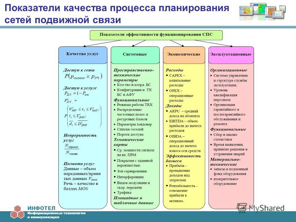 ИНФОТЕЛ Информационные технологии и коммуникации Показатели качества процесса планирования сетей подвижной связи
