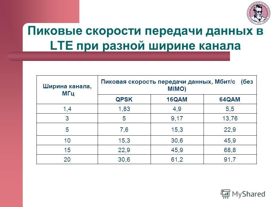 Ширина канала, МГц Пиковая скорость передачи данных, Мбит/с (без MIMO) QPSK16QAM64QAM 1,41,834,95,5 359,1713,76 57,615,322,9 1015,330,645,9 1522,945,968,8 2030,661,291,7 Пиковые скорости передачи данных в LTE при разной ширине канала