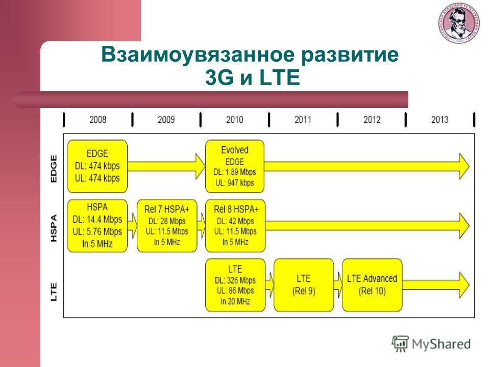 Взаимоувязанное развитие 3G и LTE