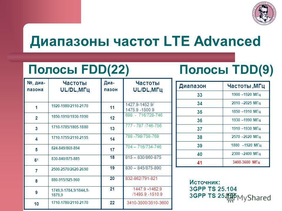 Диапазоны частот LTE Advanced, диа- пазона Частоты UL/DL,МГц Диа- пазон Частоты UL/DL,МГц 1 1920-1980/2110-2170 11 1427.9-1452.9/ 1475.9 -1500.9 2 1850-1910/1930-1990 12 698 - 716/728-746 3 1710-1785/1805-1880 13 777 - 787 /746-756 4 1710-1755/2110-2