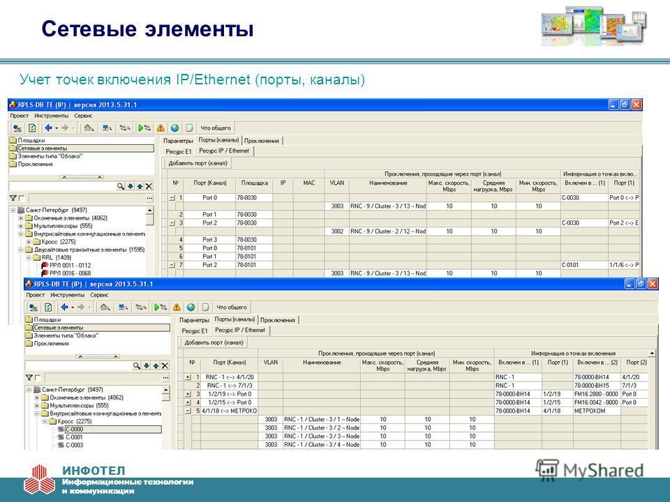 ИНФОТЕЛ Информационные технологии и коммуникации Сетевые элементы Учет точек включения IP/Ethernet (порты, каналы)