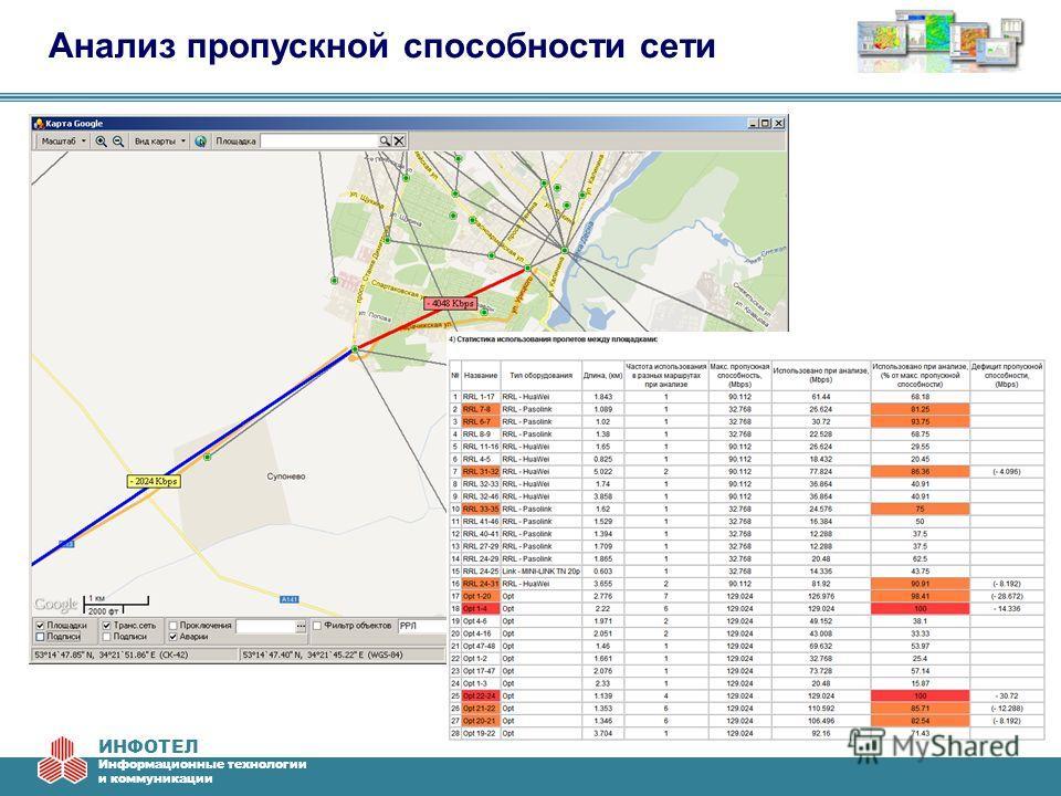 ИНФОТЕЛ Информационные технологии и коммуникации Анализ пропускной способности сети