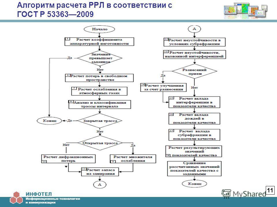 ИНФОТЕЛ Информационные технологии и коммуникации Алгоритм расчета РРЛ в соответствии с ГОСТ Р 533632009 11
