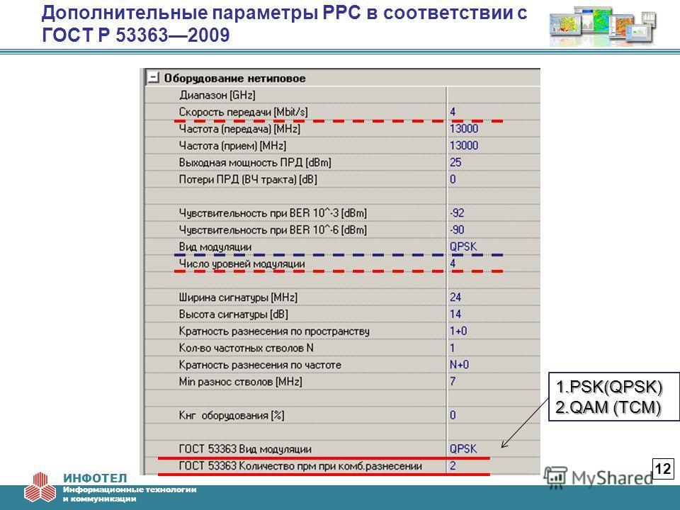 ИНФОТЕЛ Информационные технологии и коммуникации Дополнительные параметры РРС в соответствии с ГОСТ Р 533632009 12 1.PSK(QPSK) 2.QAM (TCM)