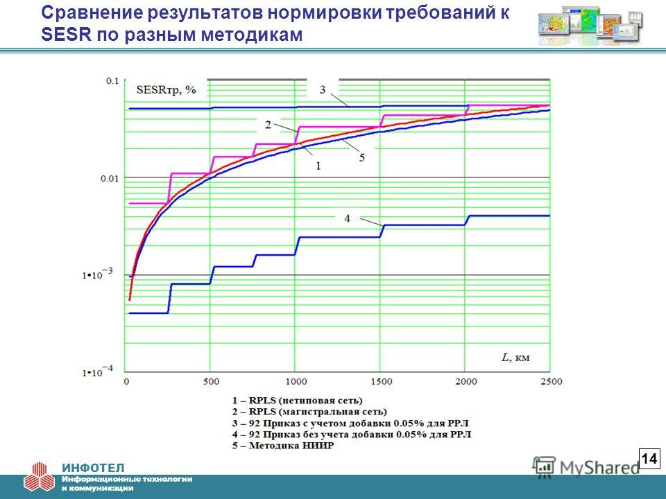 ИНФОТЕЛ Информационные технологии и коммуникации Сравнение результатов нормировки требований к SESR по разным методикам 14