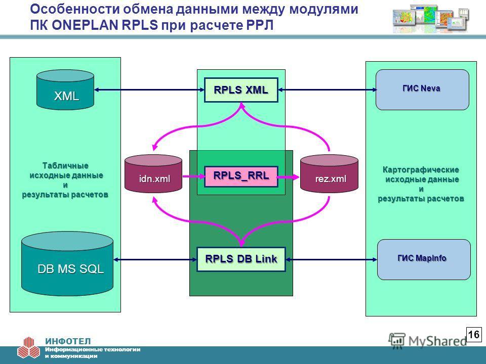 ИНФОТЕЛ Информационные технологии и коммуникации Особенности обмена данными между модулями ПК ONEPLAN RPLS при расчете РРЛ 16 Картографические исходные данные исходные данныеи результаты расчетов Табличные исходные данные исходные данныеи результаты