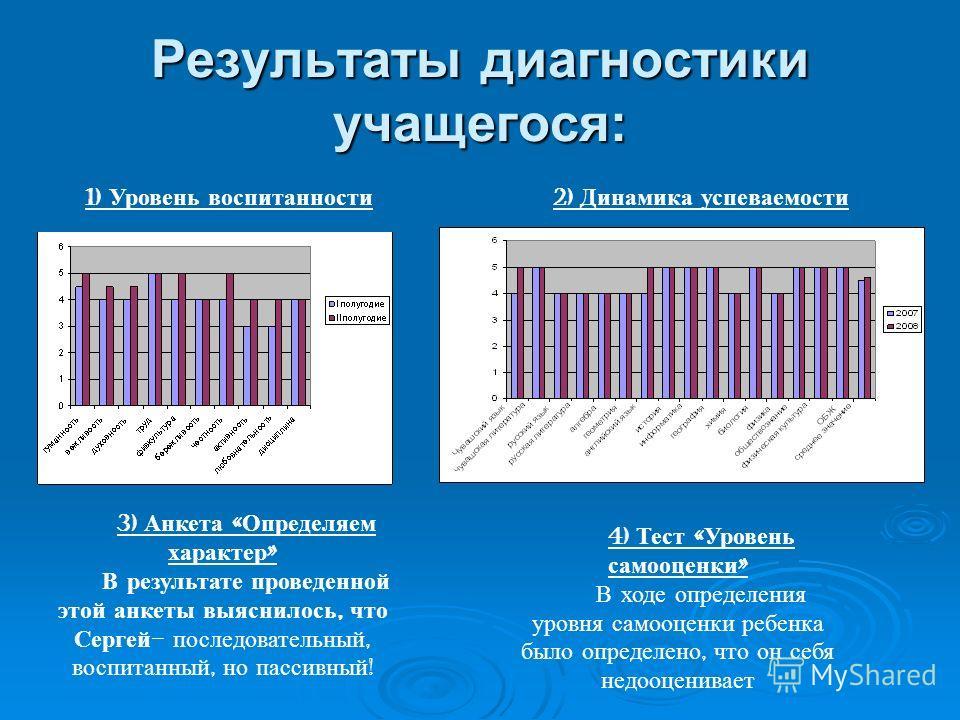 Результаты диагностики учащегося: 1) Уровень воспитанности 2) Динамика успеваемости 3) Анкета « Определяем характер » В результате проведенной этой анкеты выяснилось, что Сергей – последовательный, воспитанный, но пассивный ! 4) Тест « Уровень самооц