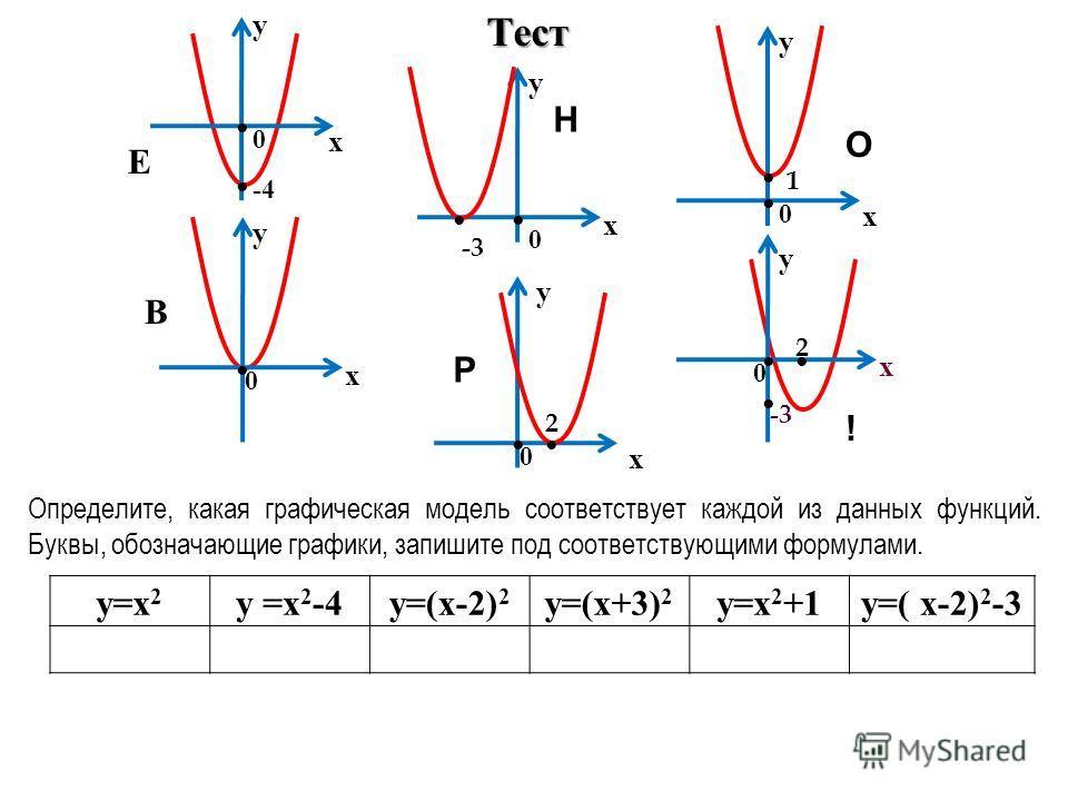 Тест у х 0 -4 Е у х -3 В Определите, какая графическая модель соответствует каждой из данных функций. Буквы, обозначающие графики, запишите под соответствующими формулами. у х у у у х х х 0 1 0 0 -3 2 2 0 0 О ! Н Р у=х 2 у =х 2 -4у=(х-2) 2 у=(х+3) 2