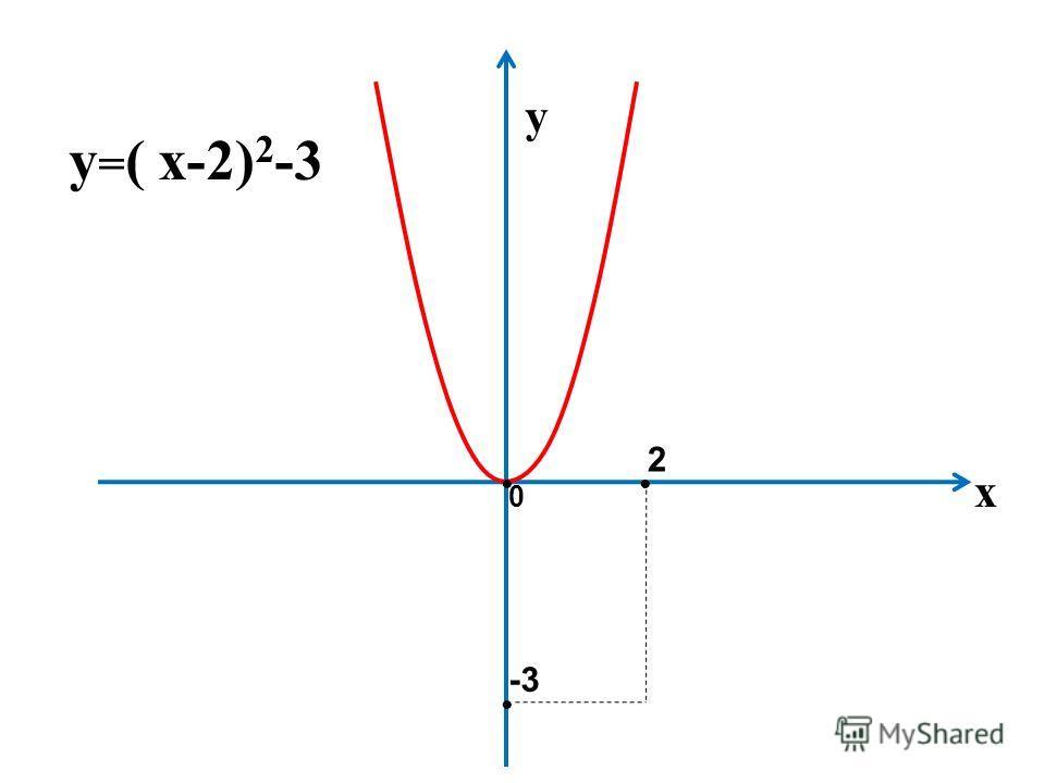 2 -3 у х у = ( х-2) 2 -3 0